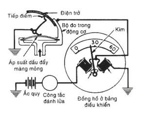 Đồng hồ đo áp suất kiểu cơ khí