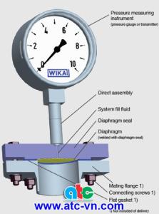 Cấu tạo bên trong đồng hồ đo áp suất màng